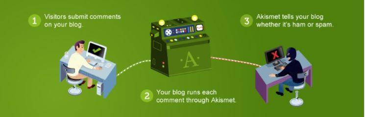 Top-Best-WordPress-Anti-Spam-Plugins